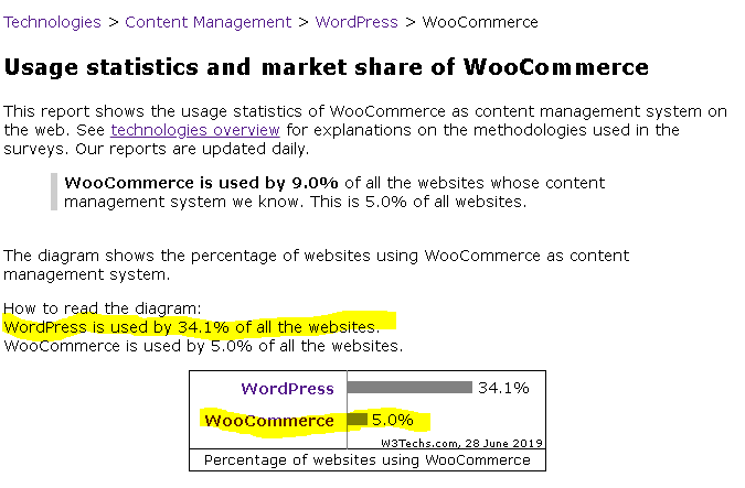 WooCommerce vs BigCommerce